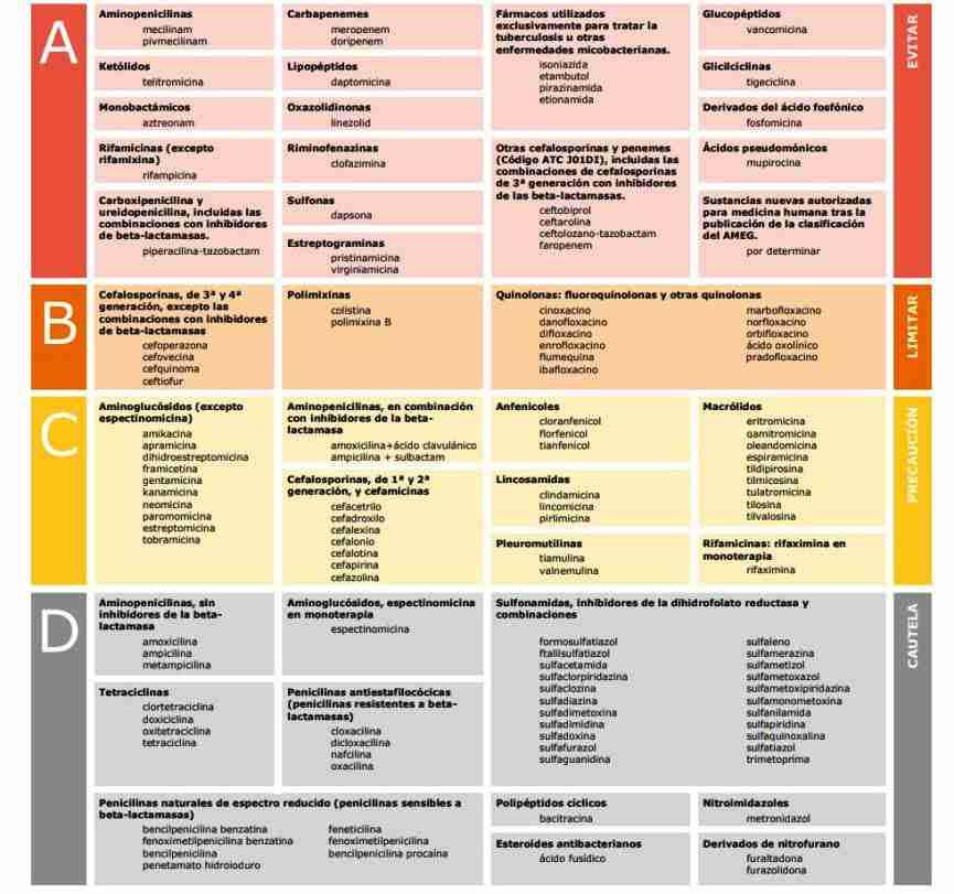 tabla de antibióticos